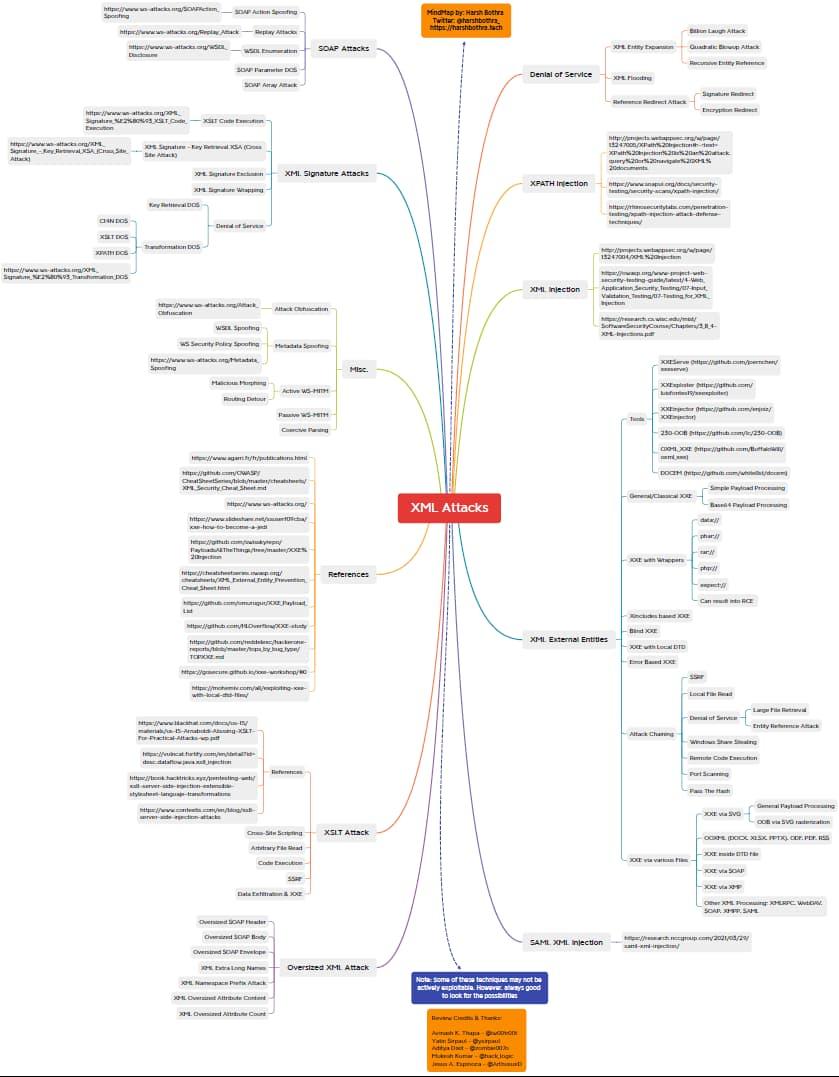 XML_attacks_mindmap